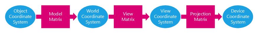 REDsdk - Writing a custom rendering shader using geometry program