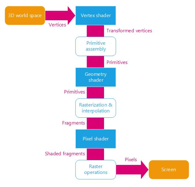 REDsdk - The GPU programming pipeline