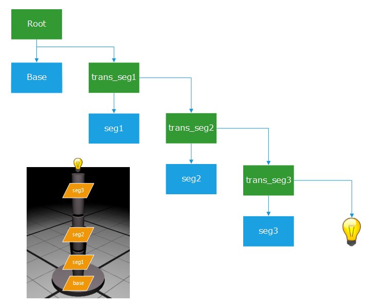 Redsdk shapes hierarchy the red scene graph of our simplistic robot arm transform shapes are in green and mesh shapes are in blue ccuart Gallery